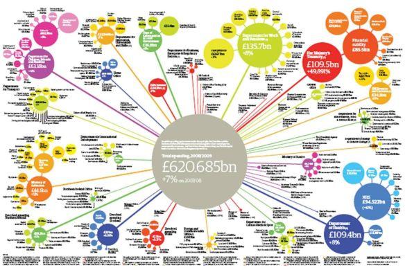 uk public spending 0809